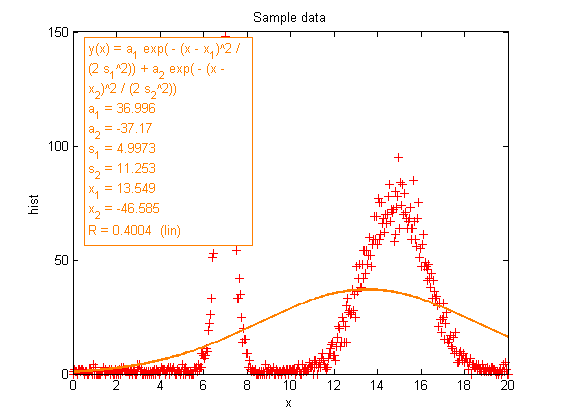 Discover Ezyfit: A free curve fitting toolbox for Matlab
