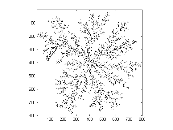 Computing a fractal dimension with Matlab: 1D, 2D and 3D Box